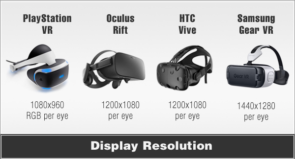 vr headsets Display resolution