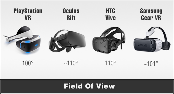 vr headsets Field of view