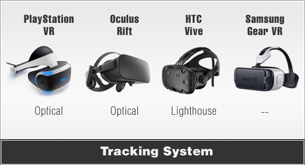 vr headsets Tracking system